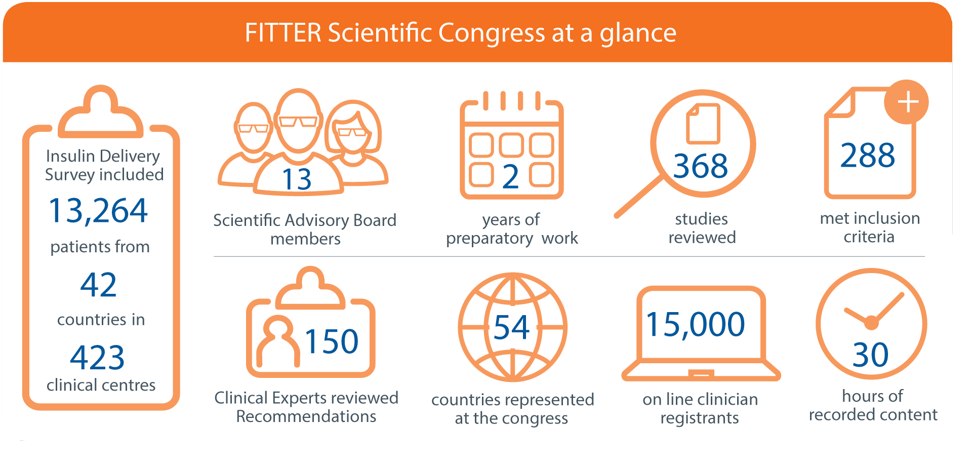 FITTER Scientific Congress at a glance